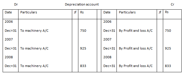 Depreciation Example