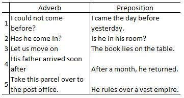 Adverb Preposition in Tamil