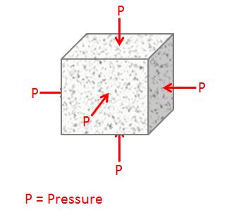 Bulk Modulus Calculate
