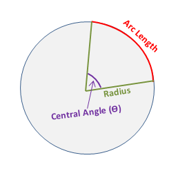 Central Angle of Circle