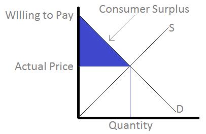 Consumer Surplus Formula