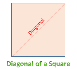Diagonal of a Square