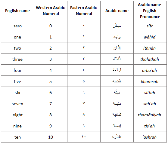The Writing And Unciation Of These Numerals Differ Greatly From That English Numerical System Here Is List Arabic Zero To Ten