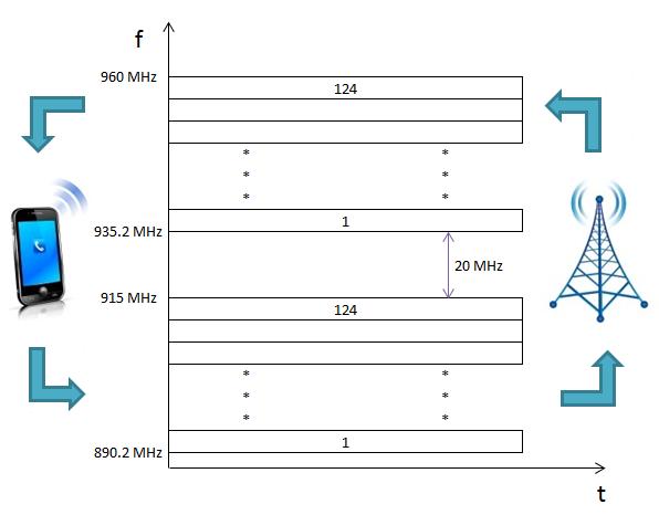 FDMA SDMA TDMA