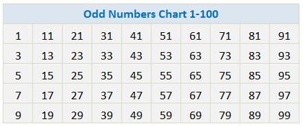 Odd Numbers Chart