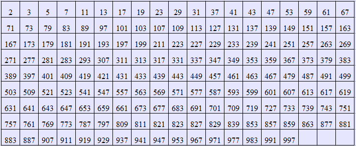 Math Blog simple prime numbers – Prime Number Chart