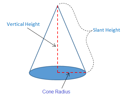 slant height of a cone calculator with steps | calculator