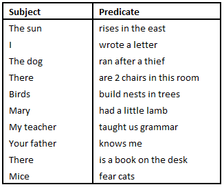 Subject & Predicate in Tamil