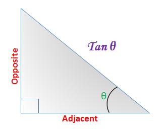 Tangent Calculator