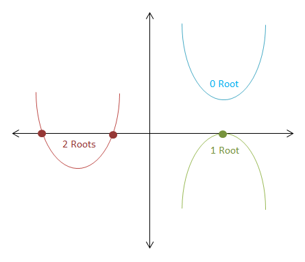 how to find roots of a parabola