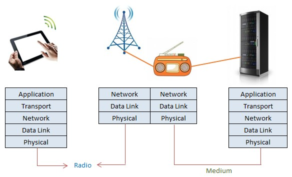 Wireless Communication Model