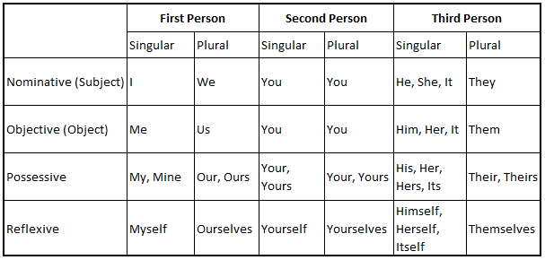 Noun and Pronoun