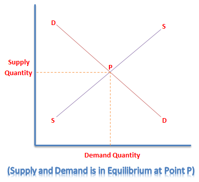 Demand and Supply Curve
