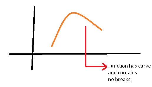 Continuous Function
