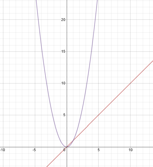 Piece Wise Function Graph